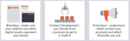 branding content development promotion