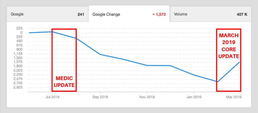 google medic update recovery
