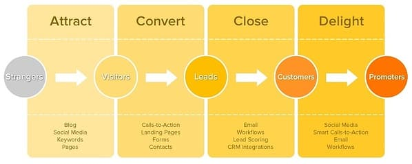 content-marketing-campaigns-buyers-journey