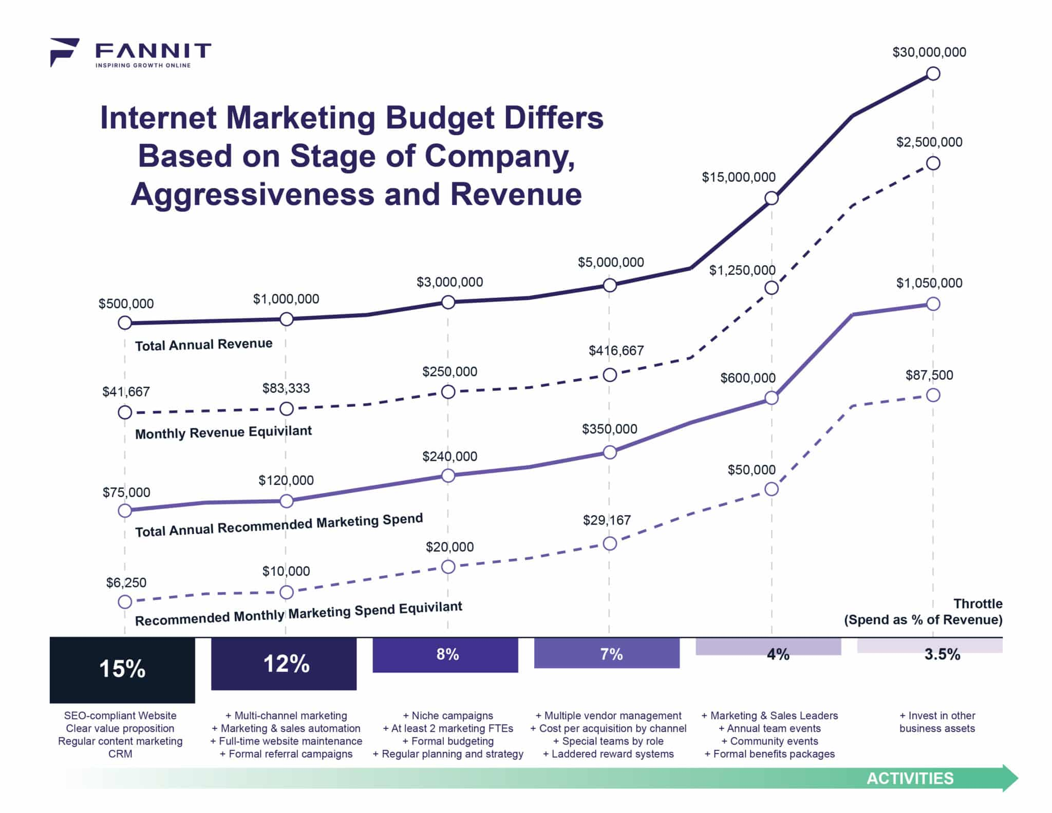 Marketing budget for better marketing strategies